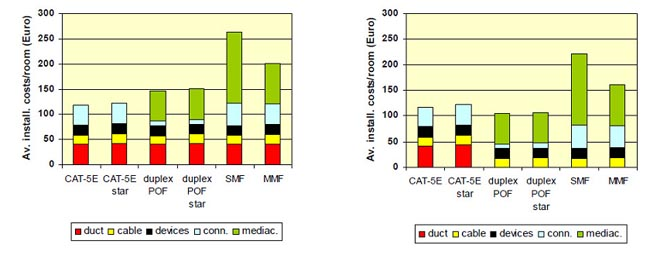 Comparativa de costes en una instalación con fibra óptica plástica