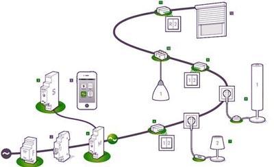 Ejemplo de instalación digitalSTROM