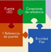 Figura 1: Encircled Flux (EF) es la pieza final del rompecabezas para lograr una medición de pérdida óptica de nivel 1 correcta.