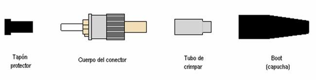 Esquema de un conector tipo SC