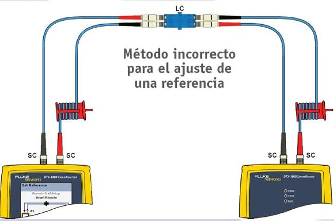 Figura 2: El ajuste de una referencia mediante un adaptador es un método incorrecto