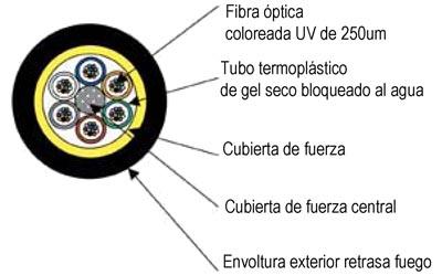 Cable seco holgado para interior/exterior