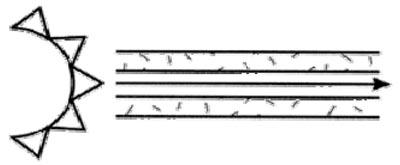Figura 2. Fibra monomodo un solo camino a través de la fibra.