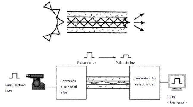 Figura 1. Vidrio transparente o fibras plásticas que permiten que la luz sea guiada desde un lado al otro con pérdidas mínimas.