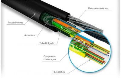 Cable de fibra óptica exterior ADSS