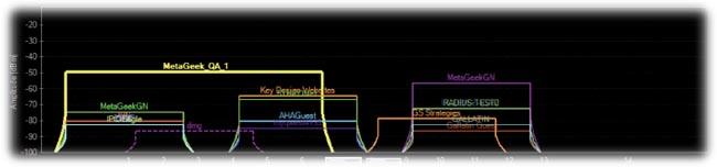 Congestión en redes Wi-Fi