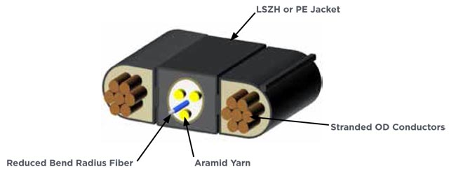 Cables de fibra óptica con alimentación