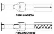 Sistema de fibra óptica mono o multimodo
