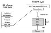 Partición lógica de subcláusulas IEEE 802.3
