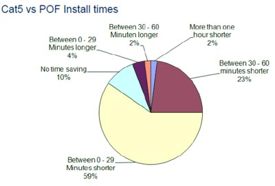 tiempos de instalación de Cat-5e y POF