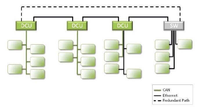 arquitectura centralizada usada en la actualidad