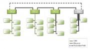 nueva arquitectura basada en dominios