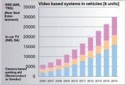 crecimiento de los sistemas ADAS