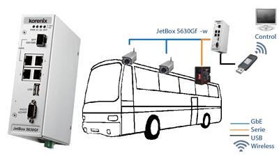 Router, ordenador y servidor industrial