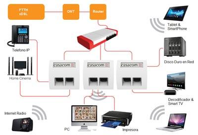 Webminar redes Gigabit FOP para el hogar