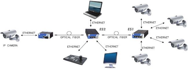 Sistemas de comunicación por fibra óptica y Ethernet