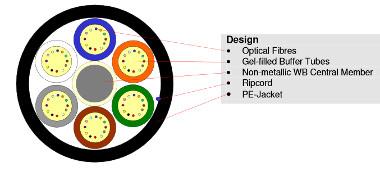 micro cables secos de fibra óptica