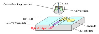 Diodo láser para conexiones de 25 Gbps