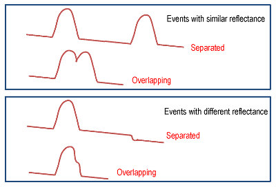 """Figura 3 – Eventos separados y eventos """"solapados"""""""