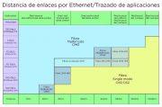 Gráfico 3: Alcance de la fibra óptica para aplicaciones de Ethernet. Fuente: Bisci: Optical Fiber and Cabling Standards for Tomorrow's Data Center.
