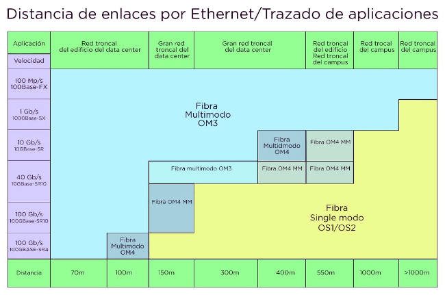Alcance de la fibra óptica para aplicaciones de Ethernet. Fuente: Bisci: Optical Fiber and Cabling Standards for Tomorrow's Data Center.