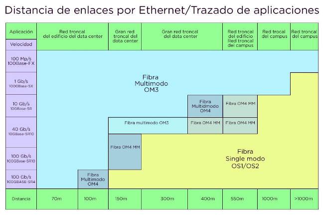 Alcance de la fibra óptica para aplicaciones de Ethernet. Fuente: Bisci: Optical Fiber and Cabling Standards for Tomorrow's Data Center.