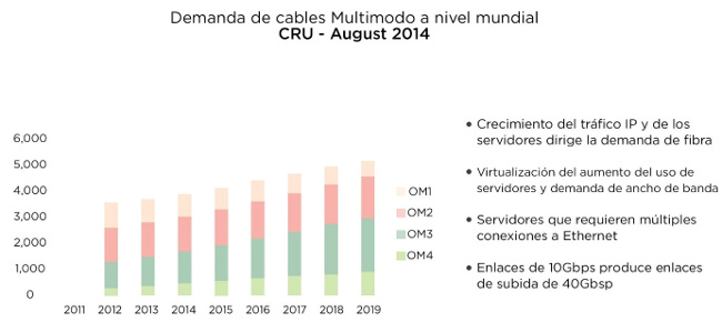 Demanda de cables Multimodo. Fuente: Bicsi: Next Generation Multimode Fiber.