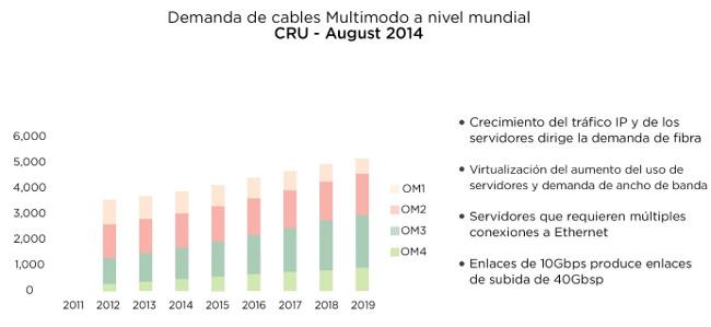 Demanda de cables Multimodo. Fuente: Bicsi: Next Generation Multimode Fiber.