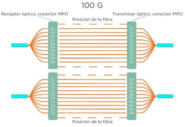 Transmisión paralela de 100G.