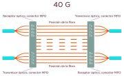 Transmisión paralela de 40G.