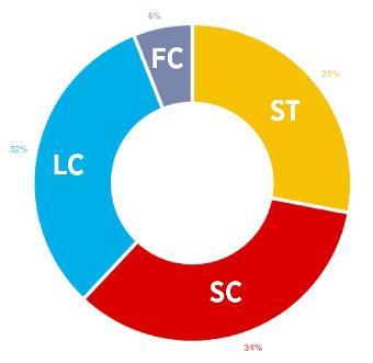 Código de color de los conectores de fibra óptica