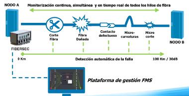 Sensores pasivos de fibra óptica