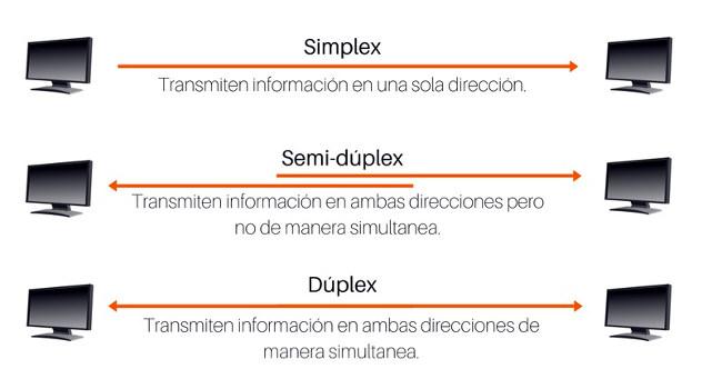 Conexiones asimétricas de fibra óptica