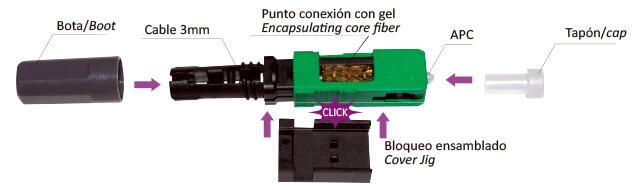 Geles igualadores para conectores mecánicos