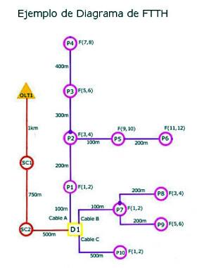 Segundo curso básico FTTH online