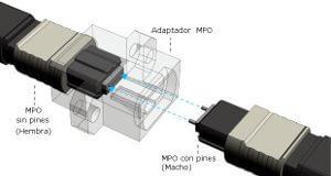 Beneficios del conector MPO para los técnicos de redes