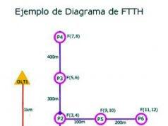 Tercer curso básico FTTH online