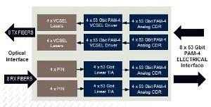 Chipset de amplificación para transimpedancia