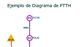 IV curso básico FTTH online