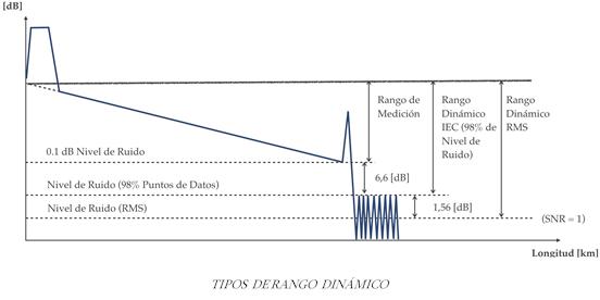 Conceptos básicos para utilizar un OTDR