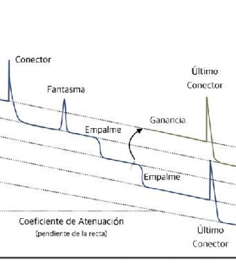 Eventos típicos en una red a ser observados con un OTDR.