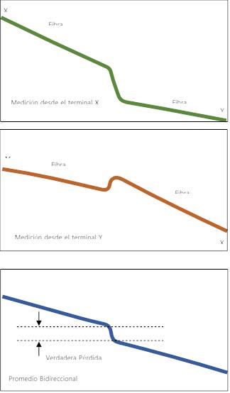 Mediciones bidireccionales