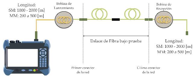 Conceptos básicos para utilizar un OTDR (4ª parte, bobinas de lanzamiento)