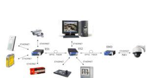 Convertidores 10/100/1000 optoelectrónicos