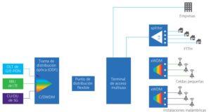 La fibra óptica en redes 5G