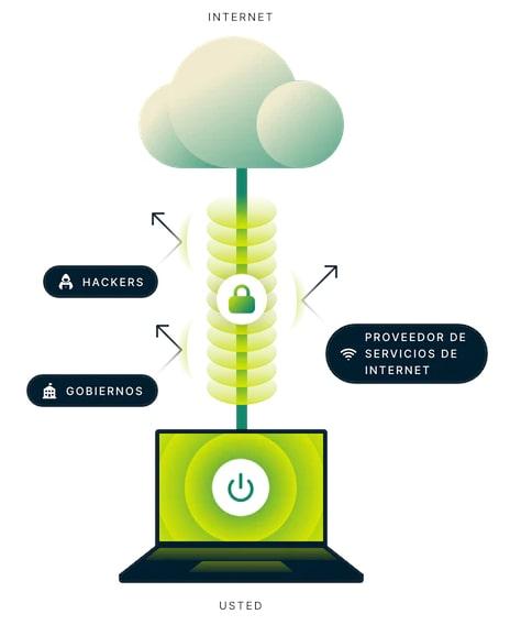 ¿Cómo asegurar tu conexión a Internet? 5 consejos