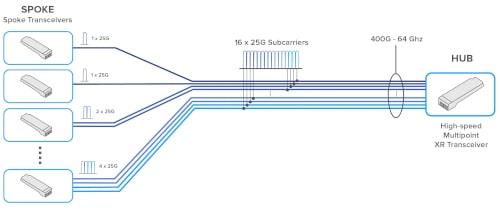 Soluciones coherentes conectables ICE-XR